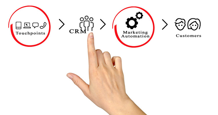 Opportunities for Marketing Automation