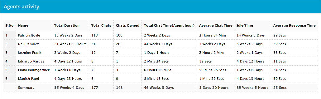 live chat perfomance monitoring