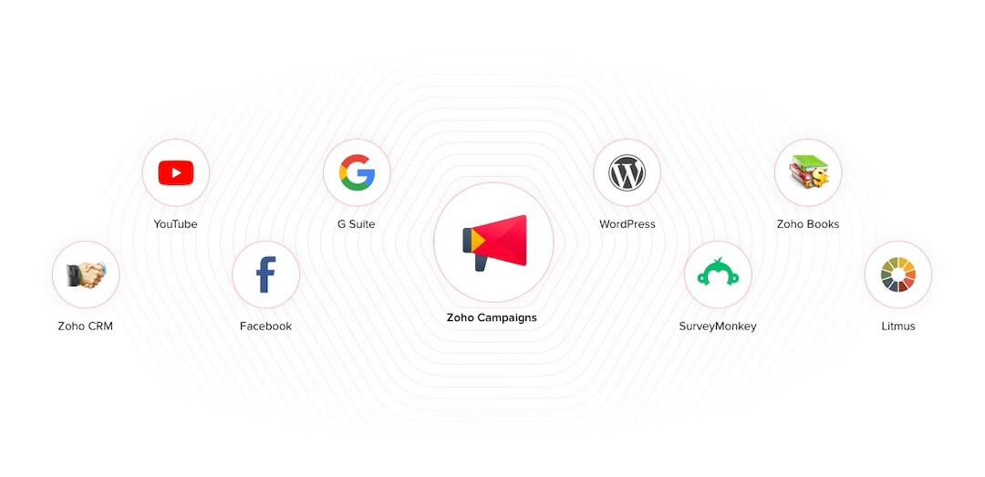 zoho-campaigns-integrations