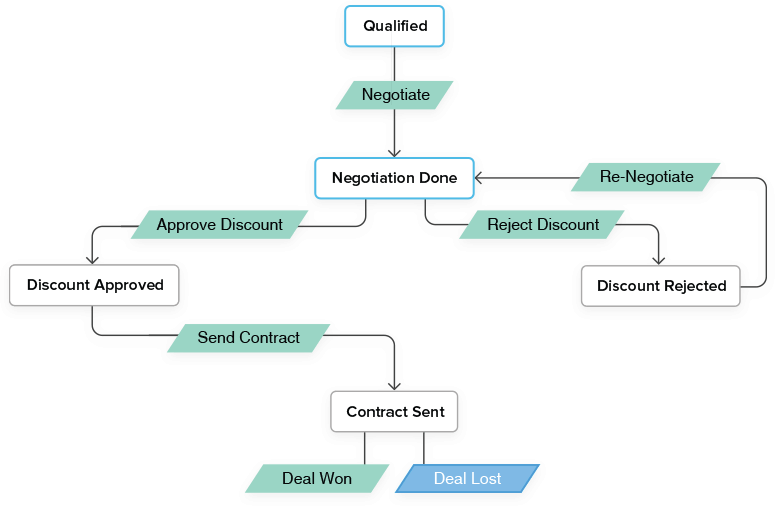 Zoho CRM Blueprint